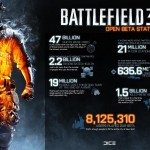 x21175_18_battlefield_3_open_beta_stats_over_8_million_people_participated.jpg.pagespeed.ic.izdbecu8Z4
