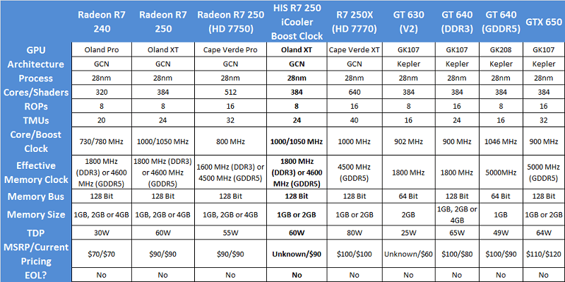 HIS R7 250 iCooler Boost Clock Specs