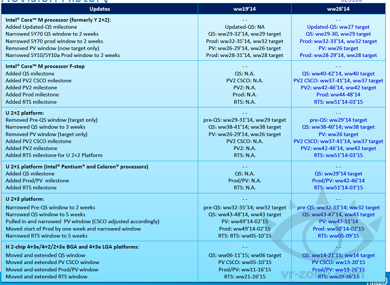 Intel Broadwell and Skylake release dates: next-gen gaming CPUs set ...