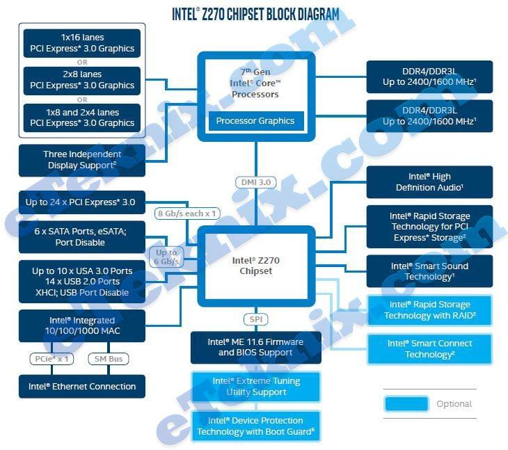 Intel Z270 Chipset Block Diagram Leaked