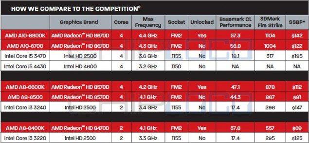 AMD-Richland-APU-Prices