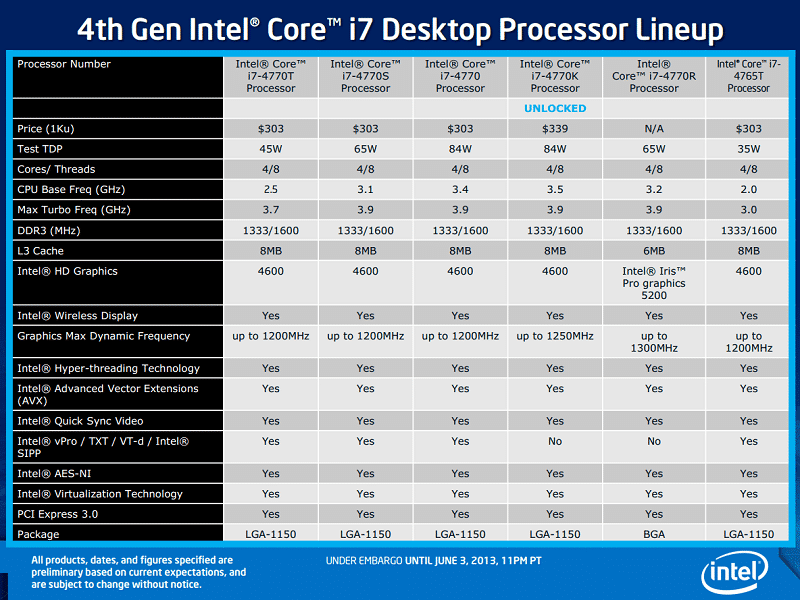 haswell_processor_lineup
