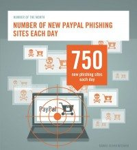paypal+phishing sites eleven research