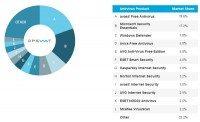 microsoft av market share 2