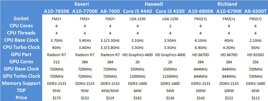 APU_spec_sheet_summary