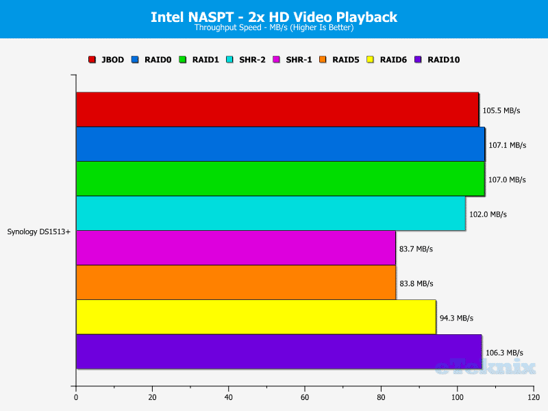 Synology_DS1513+_NASPT_2xHDVideo