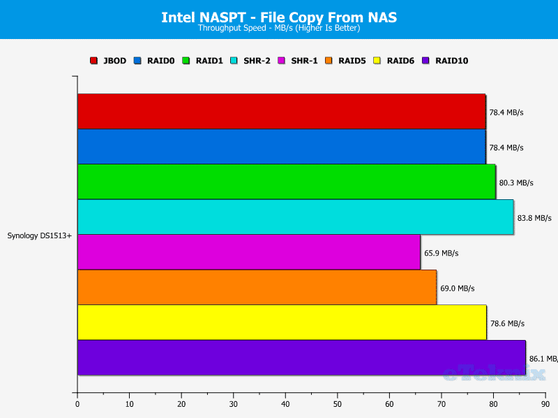 Synology_DS1513+_NASPT_FileFromNAS