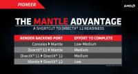 amd mantle dx12 port