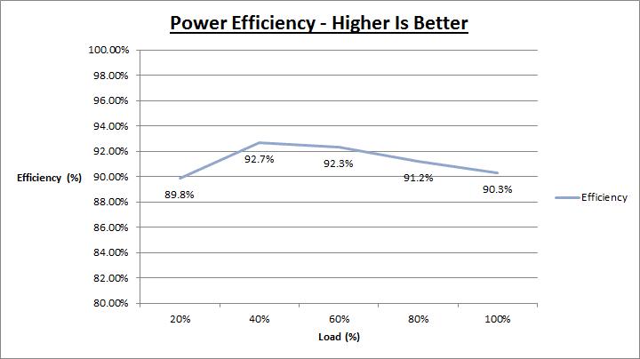 cooler_master_v750_efficiency