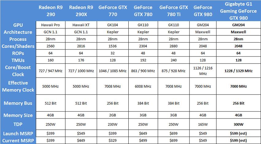 Gigabyte_GTX980_g1gaming_specsv5