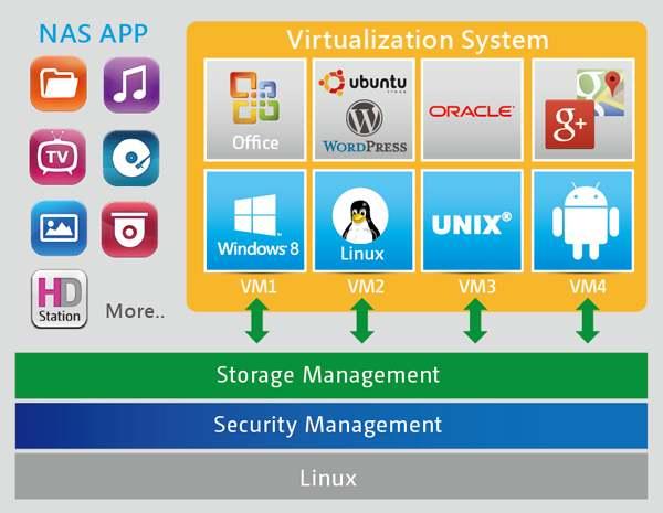 QNAP-Virtualization-Station