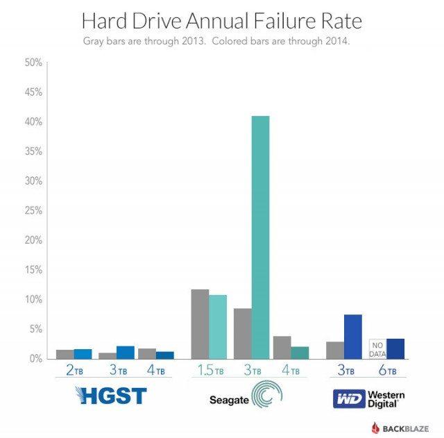hdd failure