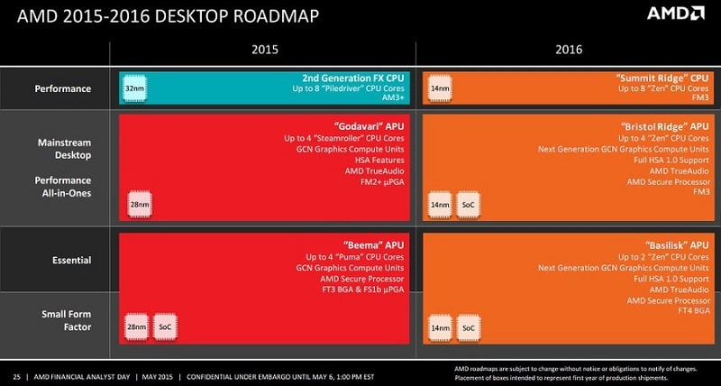 AMD Roadmap Desktop