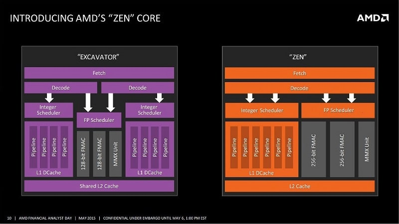 AMD-Zen-Core-Block-Diagram.jpg