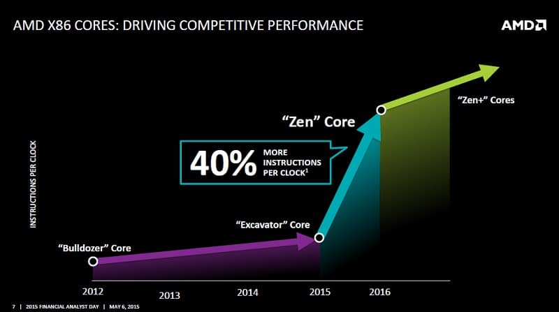 AMD Financial Analyst 2015 Zen 2