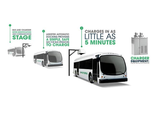 3051475-inline-i-1-meet-the-electric-bus-that-wants-copy