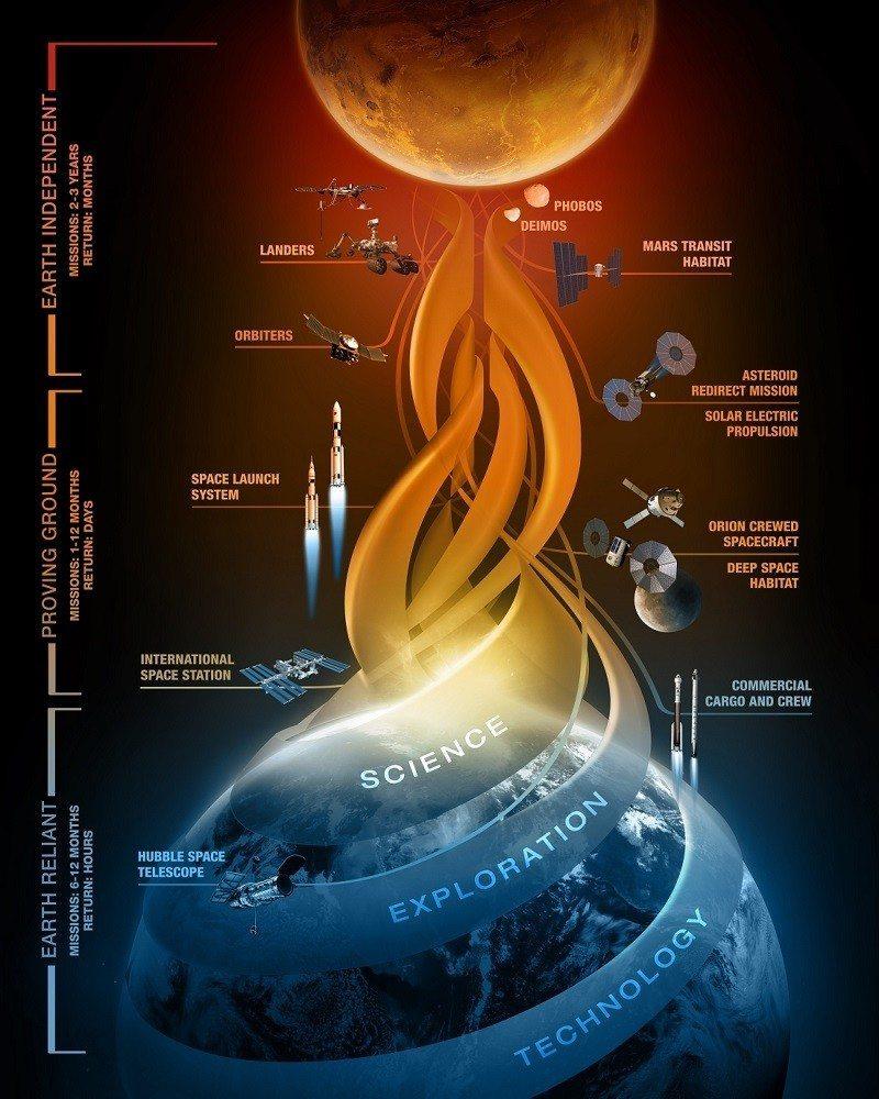 NASA three-step Mars program