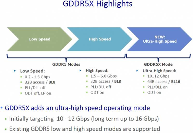Micron Starts Sampling GDDR5X to Customers