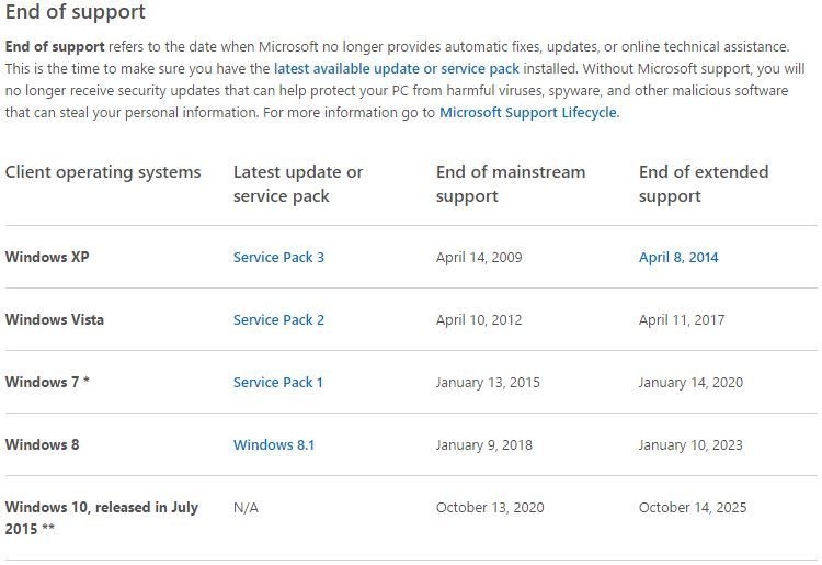 Microsoft Windows End of Support