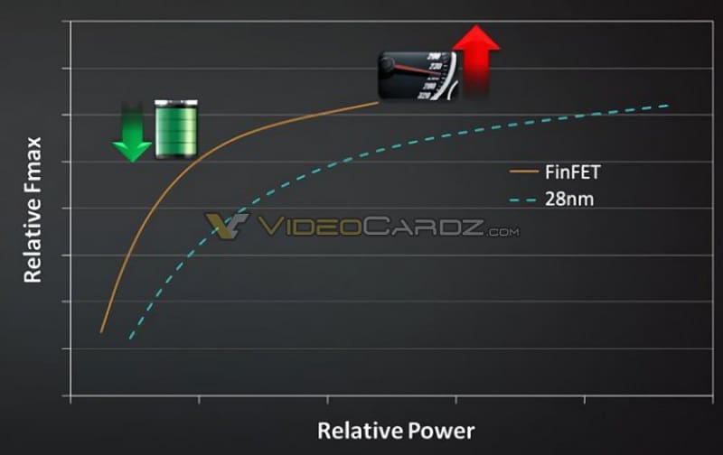 AMD Polaris GPU GCN 4