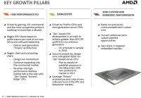 AMD Zen 2016 Key Growth Pillars