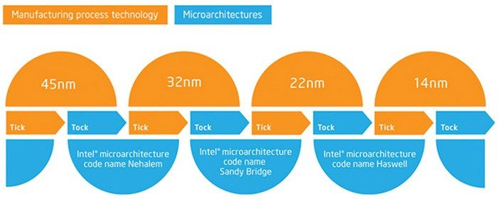 intel 10 nm process
