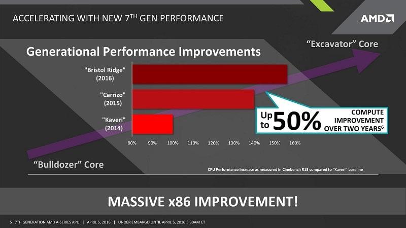 AMD Bristol Ridge Pre-Launch Pre-Announcement GTC 3
