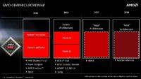 AMD Radeon 2016 2018 Polaris Vega Navi Roadmap