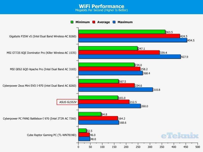 ASUS GL552V - wifi