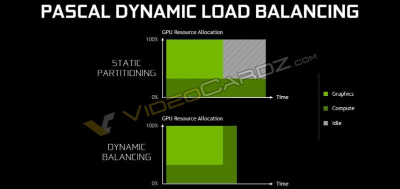 Nvidia Pascal GTX 1080 Dynamic Load Balancing async