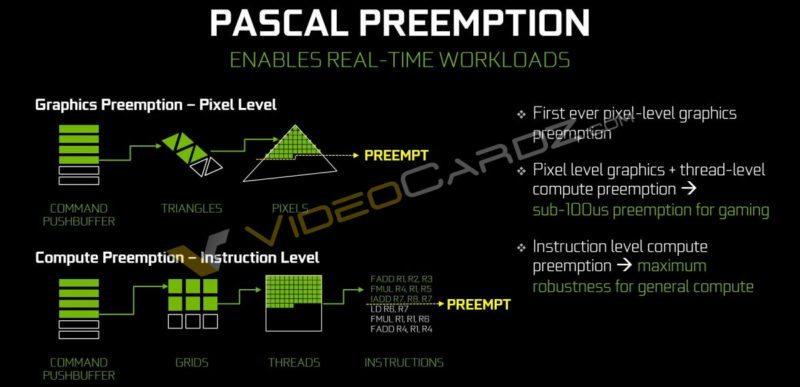 Nvidia Pascal GTX 1080 Preemption Async