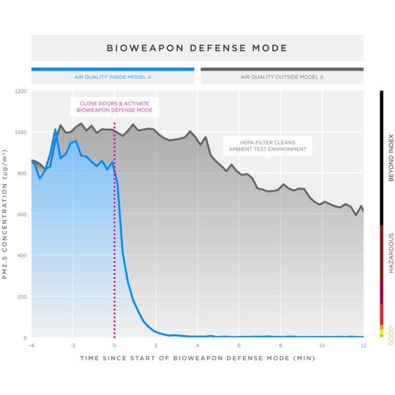 tesla bioweapon results
