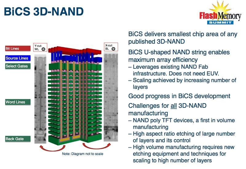 Western Digital SanDisk Toshiba Bics3 3D NAND