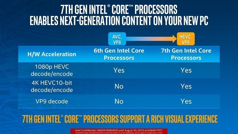 Intel Kaby Lake 4