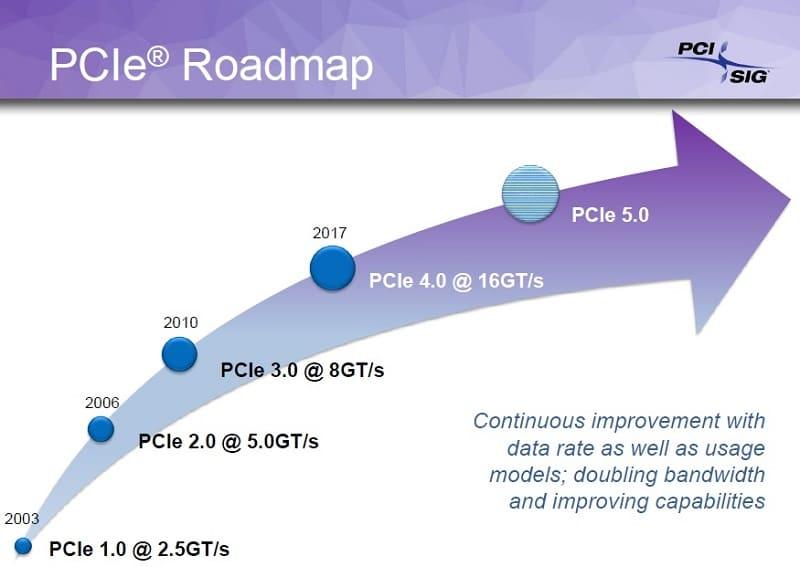 PCIe 4.0 1