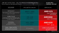 AMD AM4 Chipsets X370
