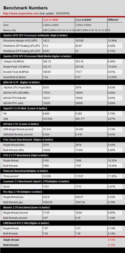 intel-core-i5-7600k-vs-core-i5-6600k_benchmarks-415x840