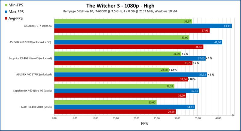 amd-radeon-rx-460-unlock_performance_witcher-3-1140x620