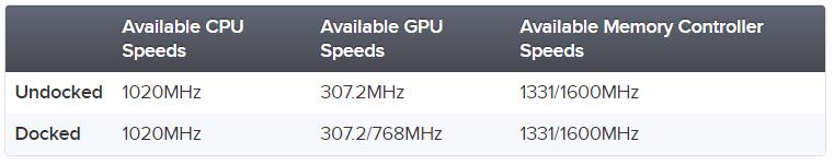 nintendo-switch-clock-speeds