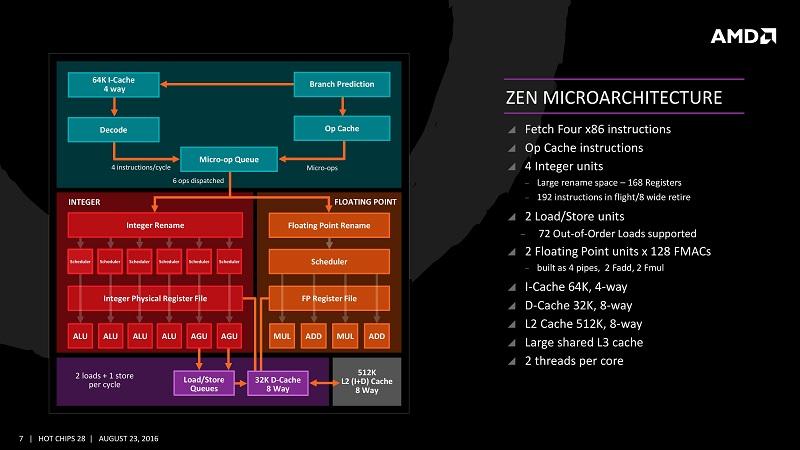 AMD Zen Ryzen Architecture Overview 1