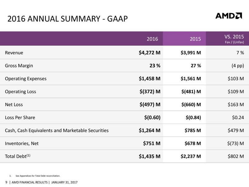 AMD-CFO-Commentary-Slides-Q4-16-page-009-840x630