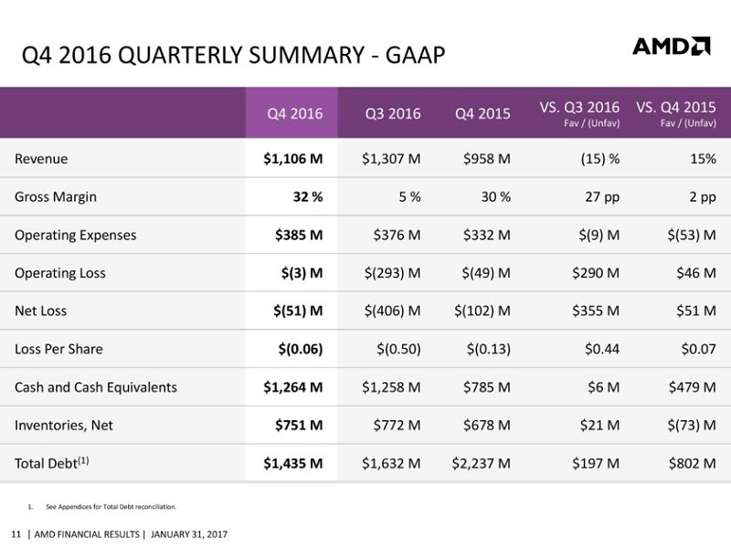 AMD-CFO-Commentary-Slides-Q4-16-page-011-840x630