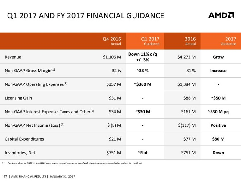 AMD-CFO-Commentary-Slides-Q4-16-page-017-840x630