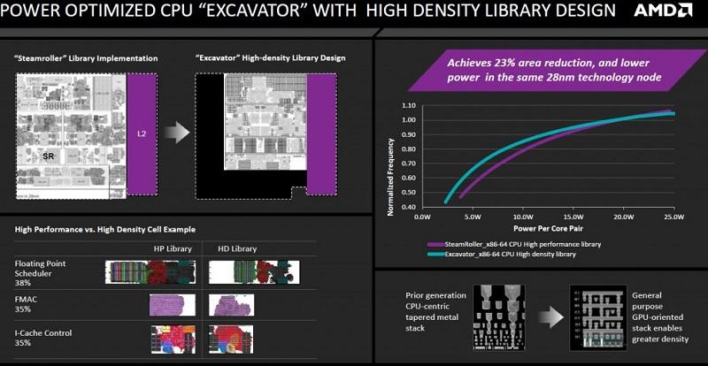 AMD Carrizo Excavator High Density Library