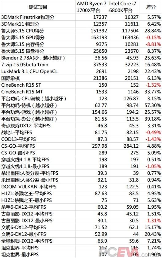 AMD Ryzen 7 R7 1700X vs Intel i7 6800K 1