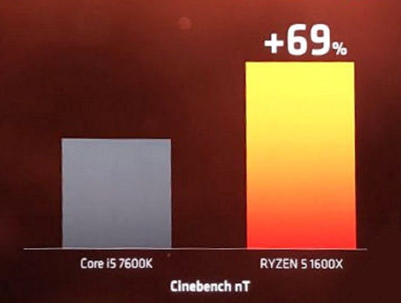 AMD Ryzen R5 1600X Cinebench R15