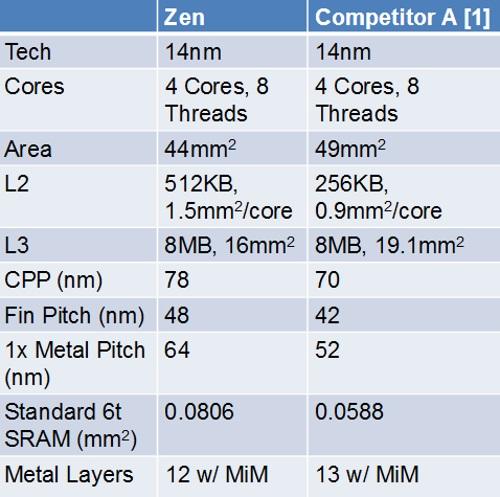 AMD Zen Intel Die Size Comparison