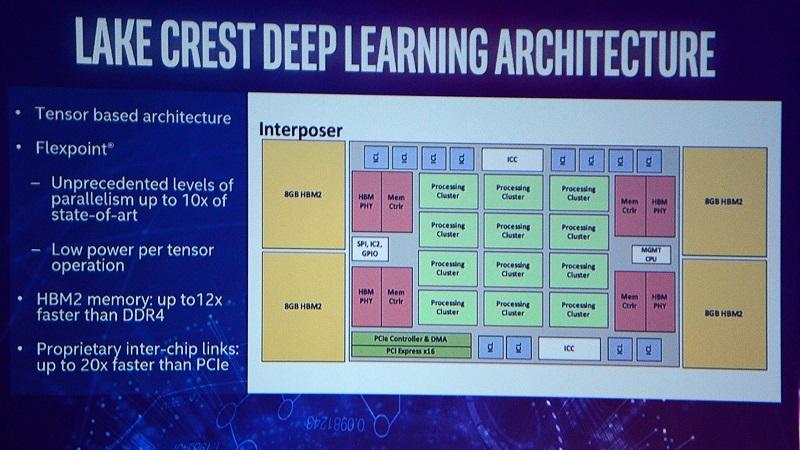 Intel-Xeon-Lake-Crest-Deep-Learning-Block-Diagram