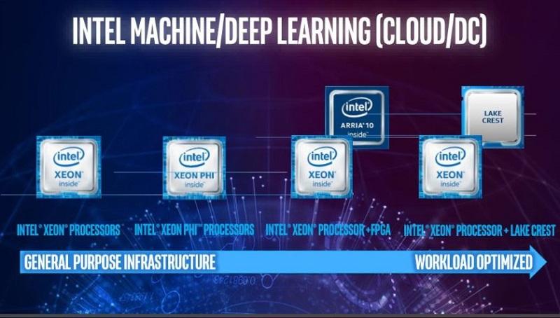 Intel-Xeon-Lake-Crest-Skylake-Xeon-V5-Knights-Mill-2017-Roadmap_1-840x477