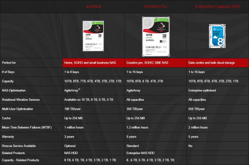 Seagate IronWolf Pro 10TB SS specs
